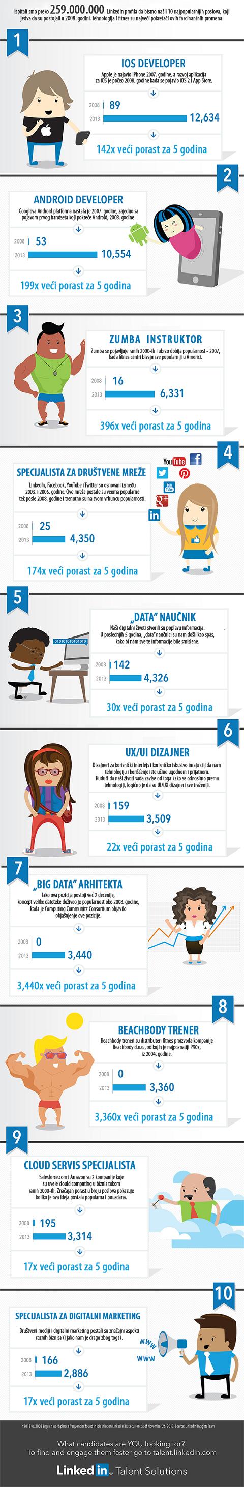 LinkedIn lista poželjnih poslova