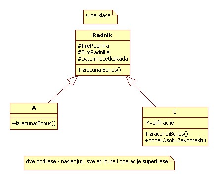 dijagram klasa koji opisuje deo poslovnog sistema jedne kompanije