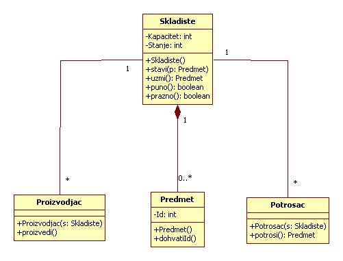 Dijagram klasa na jeziku UML: predmet, skladište, proizvođač i potrošač.