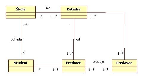 UML jezik - Klase za opis sistema za škole