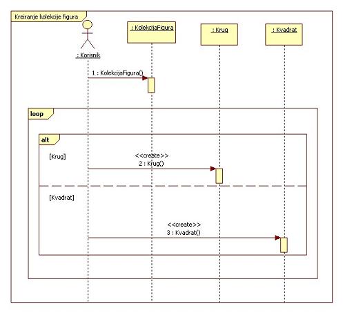 Izgled traženog dijagrama klasa sistema za rad sa figurama u 2D ravni