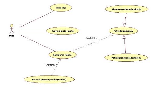 dijagram slučaja korišćenja