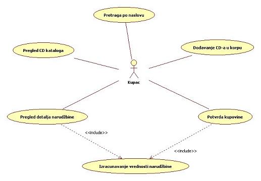 Dijagram slučajeva korišćenja