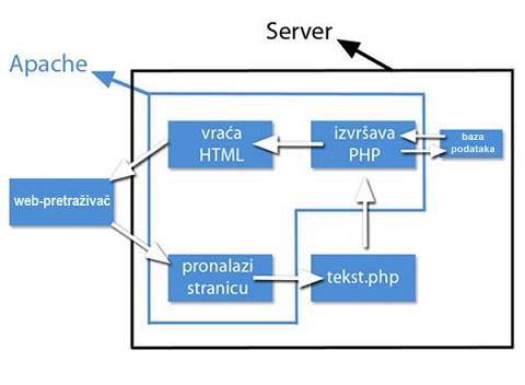 Kako funkcioniše PHP programski jezik