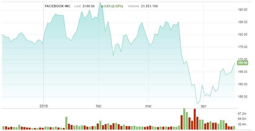 Slika 5. Vrednost Facebook Inc. akcija od početka 2018. godine i u periodu kada je istražni proces započeo (Izvor: Nasdaq.com)