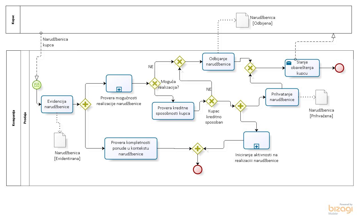 Primer modela poslovnog procesa Poručivanje kupca