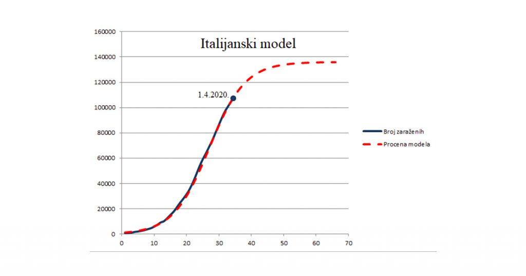 predikcija italijanskog modela